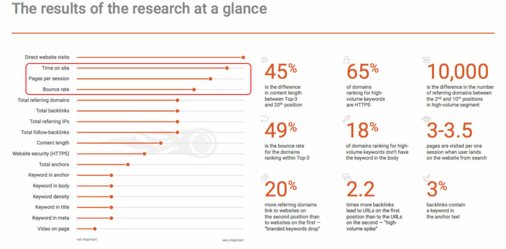Ranking factors for SEO that aren't page speed
