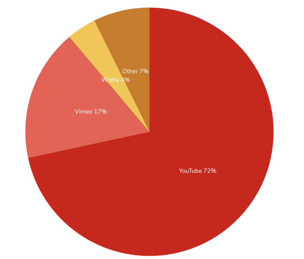 Web Development Trends: YouTube is the most popular video platform for publishers