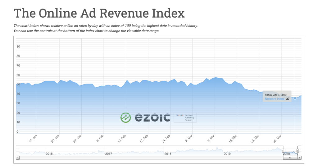 The ad revenue index, a metric of ad spend, hits a historic low with Q2 ad spend