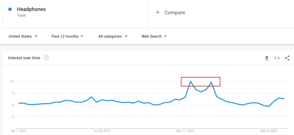 "Google Trends of the search term ""headphones"""