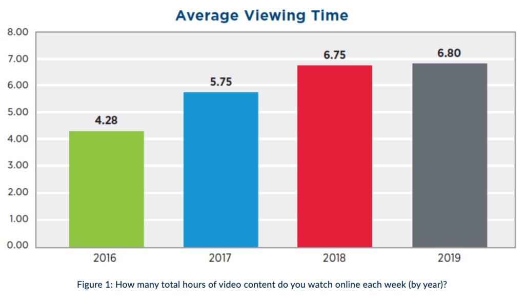 Video content consumption by year