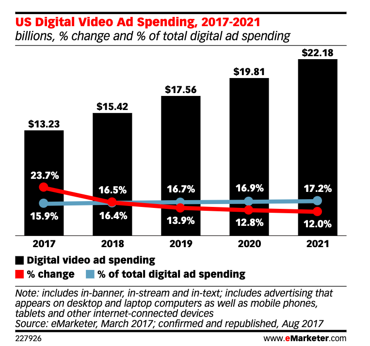 Digital video ad spend: Fake video takes out value from the pool over time