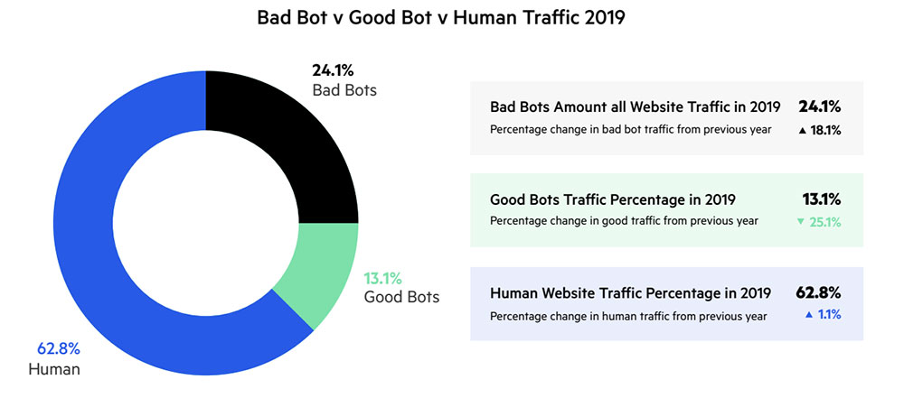 Bad Bot Report 2019. Shows 24.1% of web traffic are bad bots, which count as invalid traffic