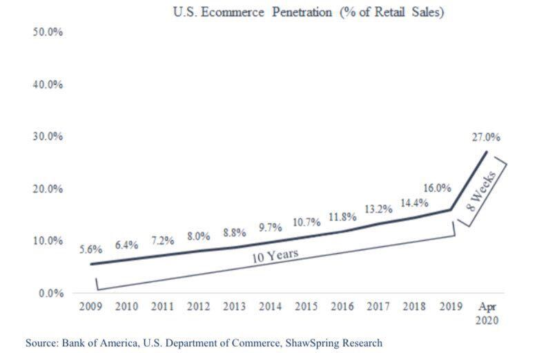 ecommerce in retail is increasing rapidly