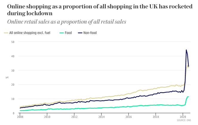 ecommerce in the UK is increasing rapidly