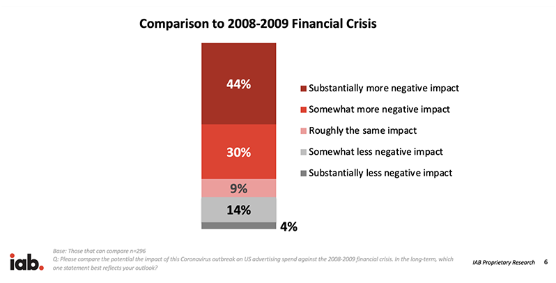 financial crisis affecting global ad rates