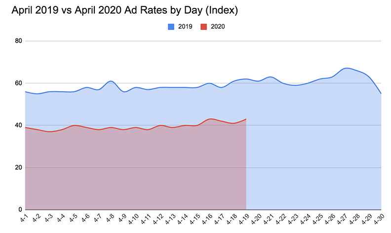 US ad rates down in april