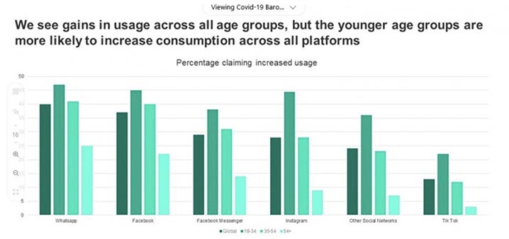 younger age groups use social media more