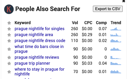 Prague nightlife related keywords