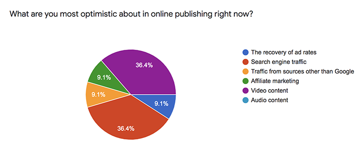 publishers are optimistic about the future