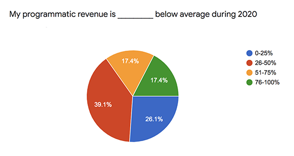 majority of publishers saw a quarter or half reduction in programmatic ad revenue