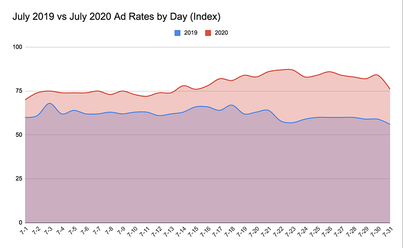 july 2019 july 2020 ad rates