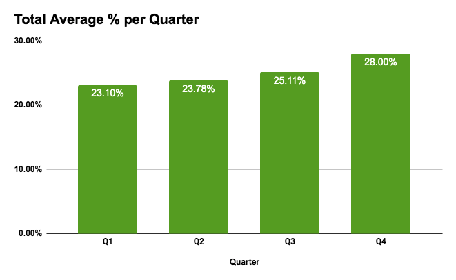 quarterly ad revenue percentages