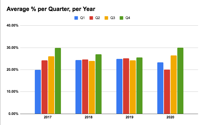 quarterly ad revenue per year