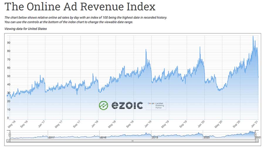 ad revenue index per year