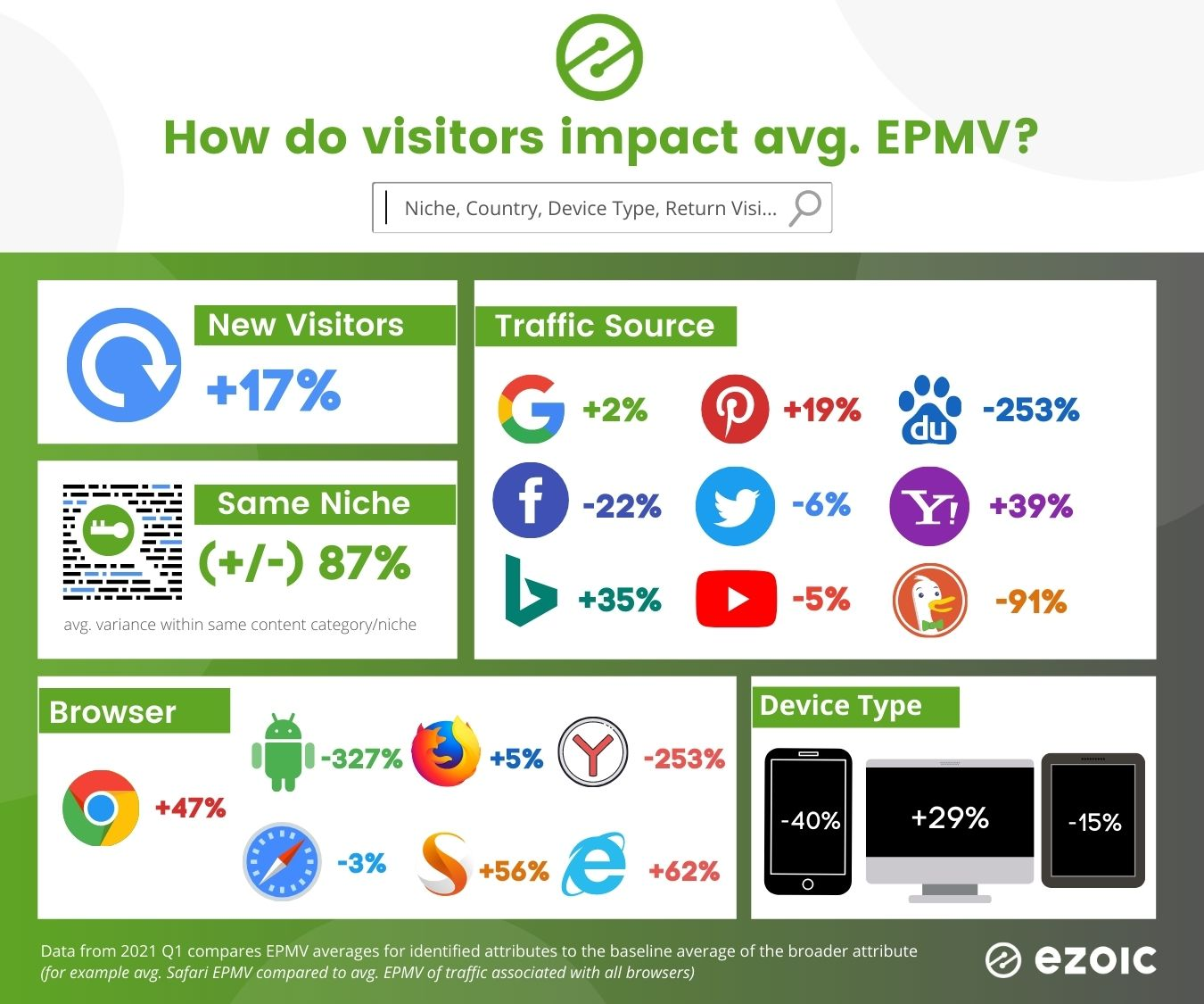 average epmv by browser, niche, content, and traffic source - ezoic