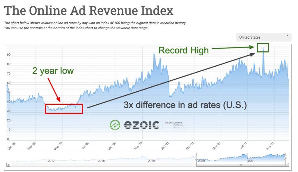 ad rates for epmv