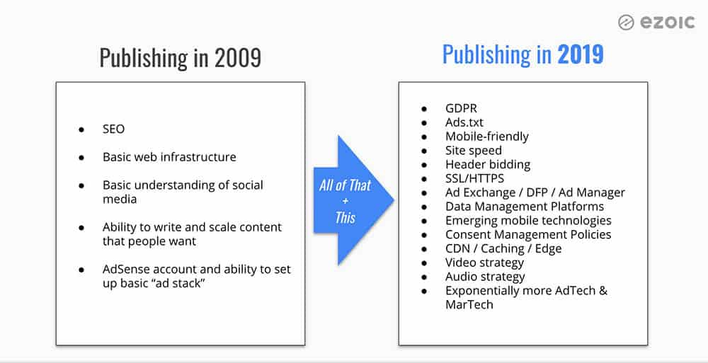 Digital publishing has changed more than you think