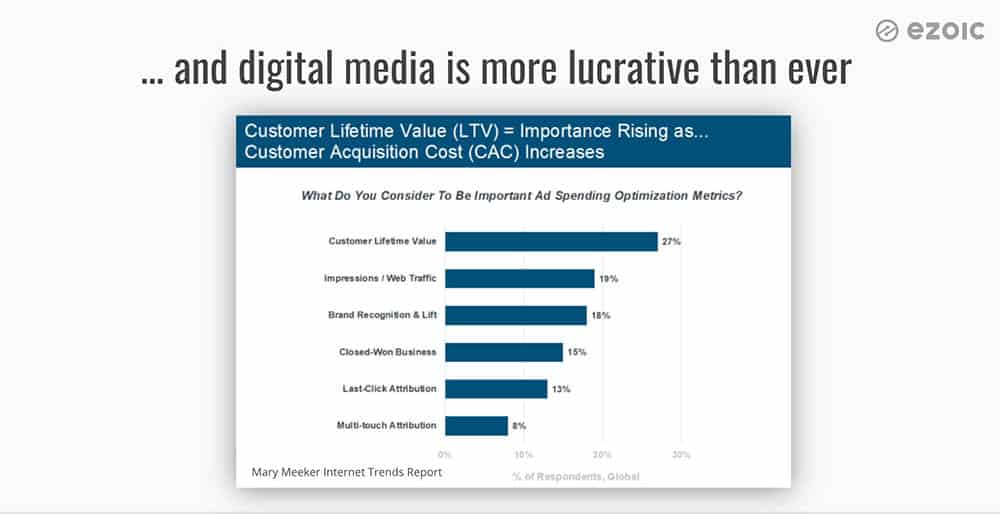 Digital media will be the number 1 place advertisers put their money