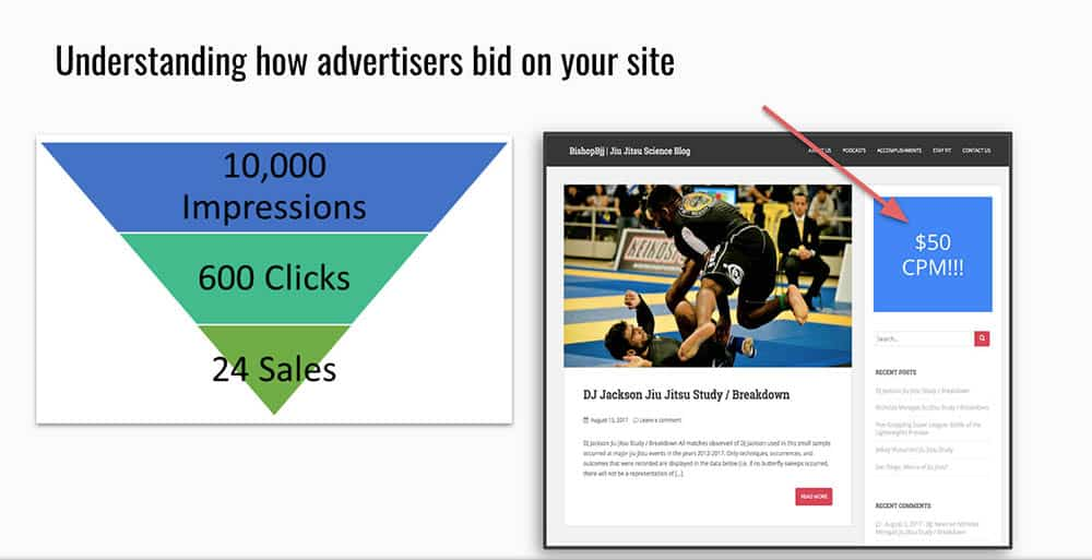 place bids for ad space on different websites programmatically