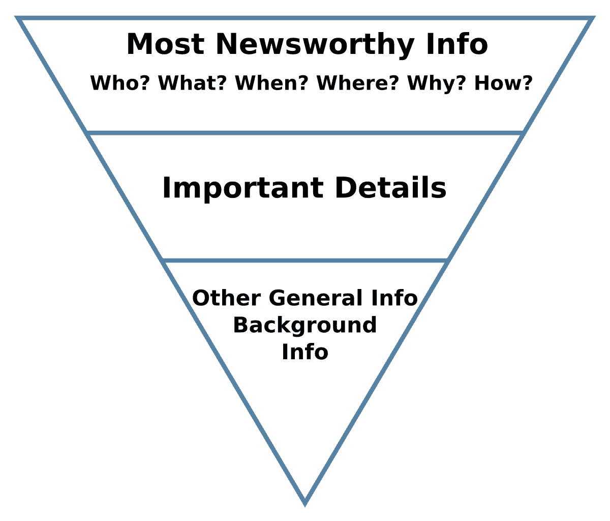 What is the inverted pyramid method of content writing?