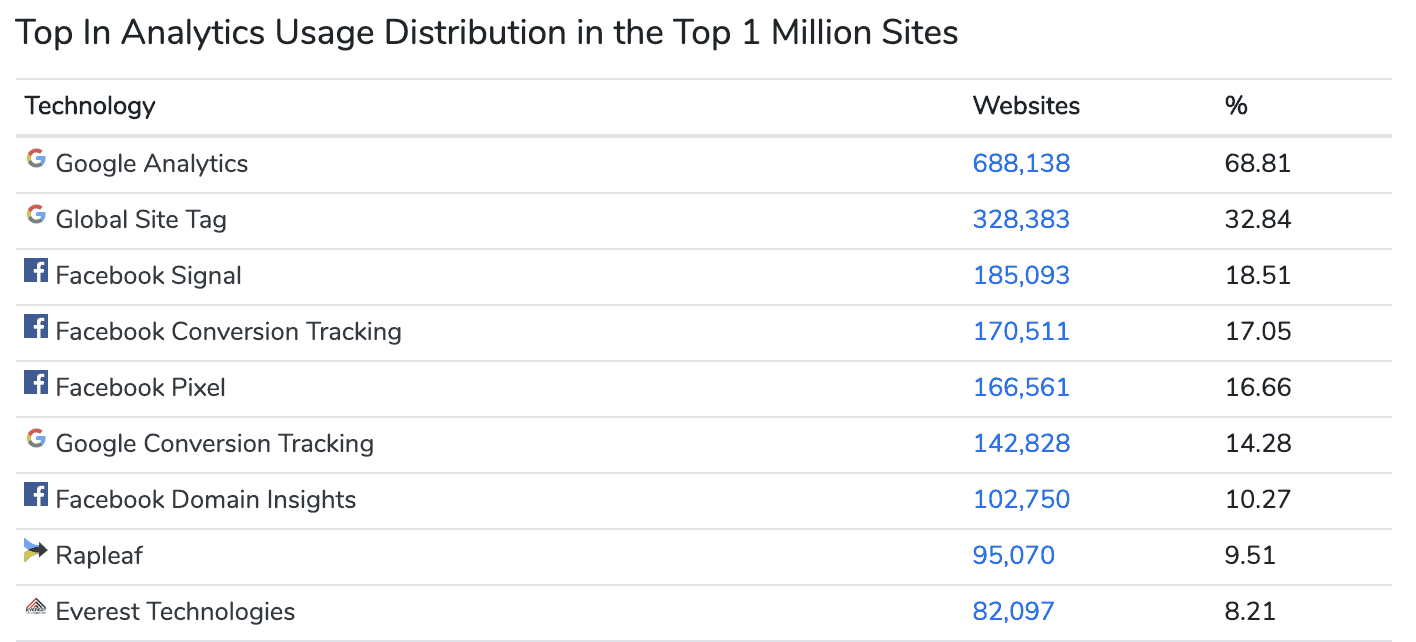 Top 1 Million Sites analytics and tracking tools