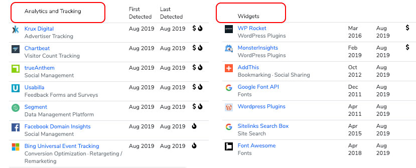 What tools are top publishers using on their site?