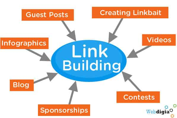 Link Building practices that are ethical