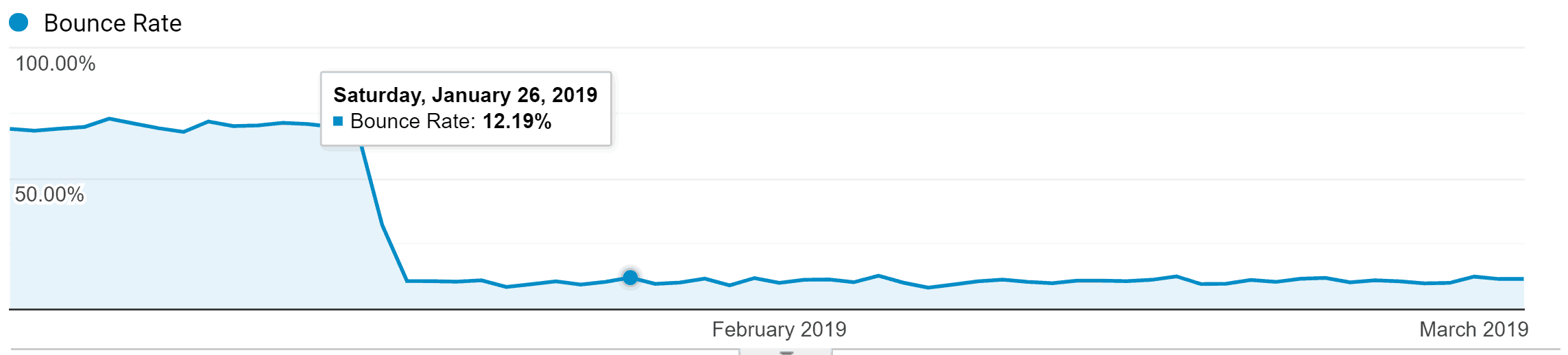 Bounce rate accuracy