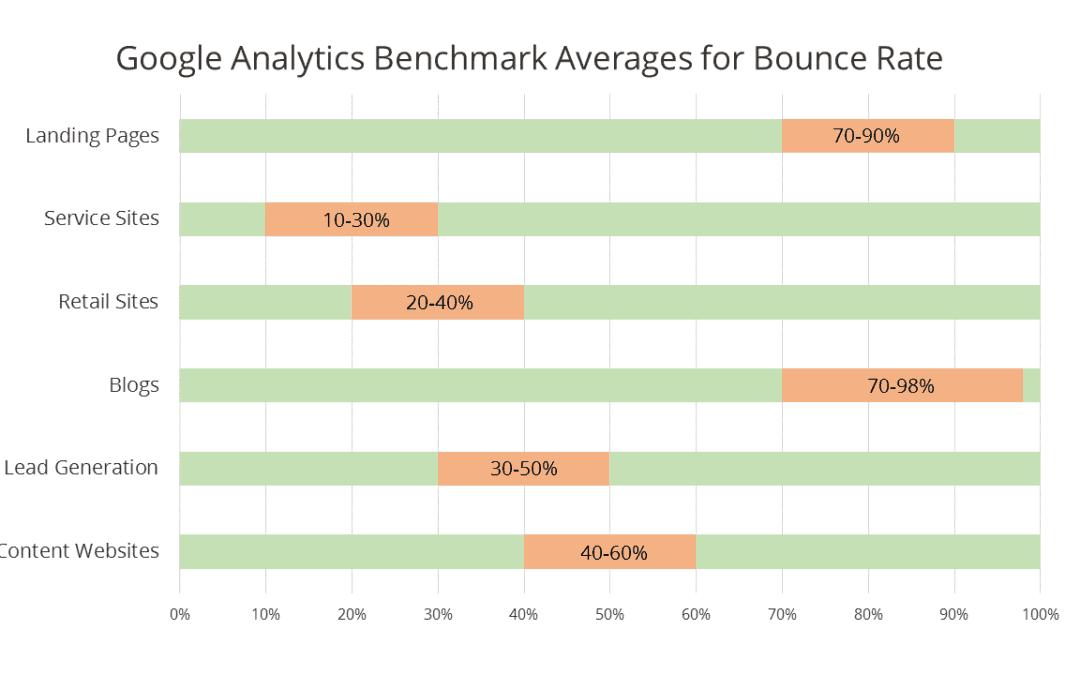 Bounce Rate categories