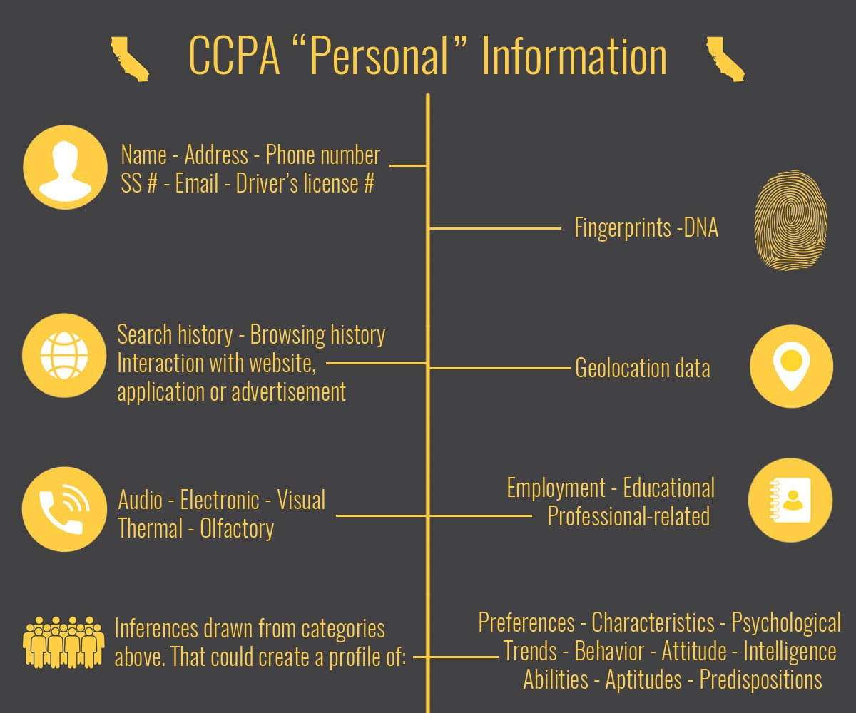 """How does the CCPA define """"Personal"""" Information?"""