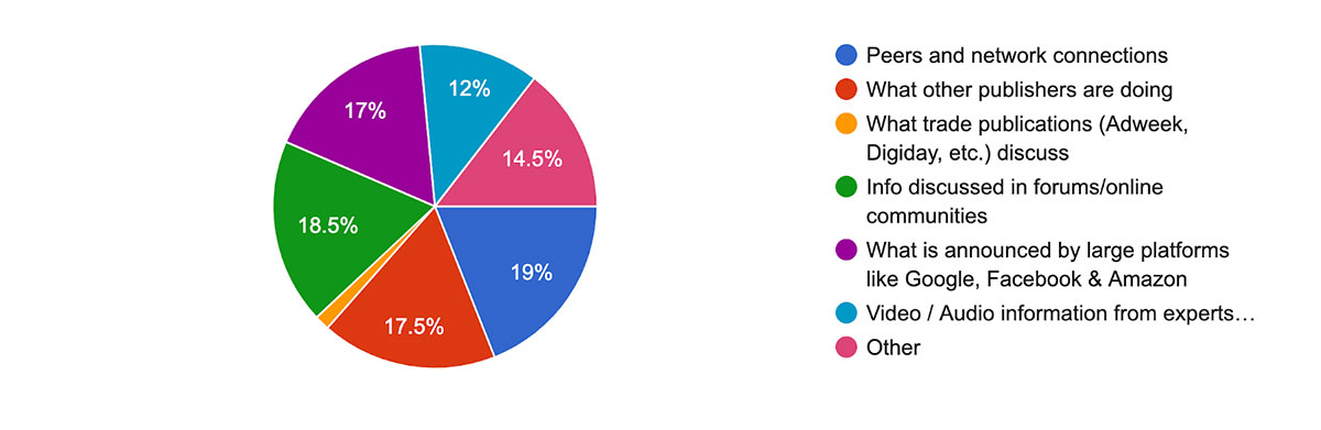 Survey question 4: What influences your opinions the most?
