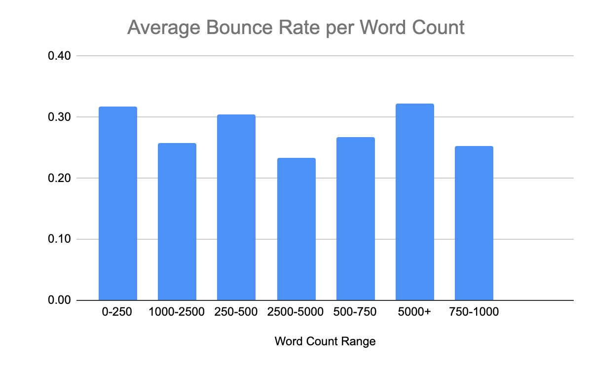 Navigation bounces by word count