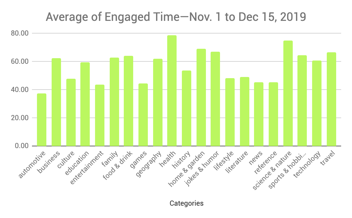 Average engaged time by site category