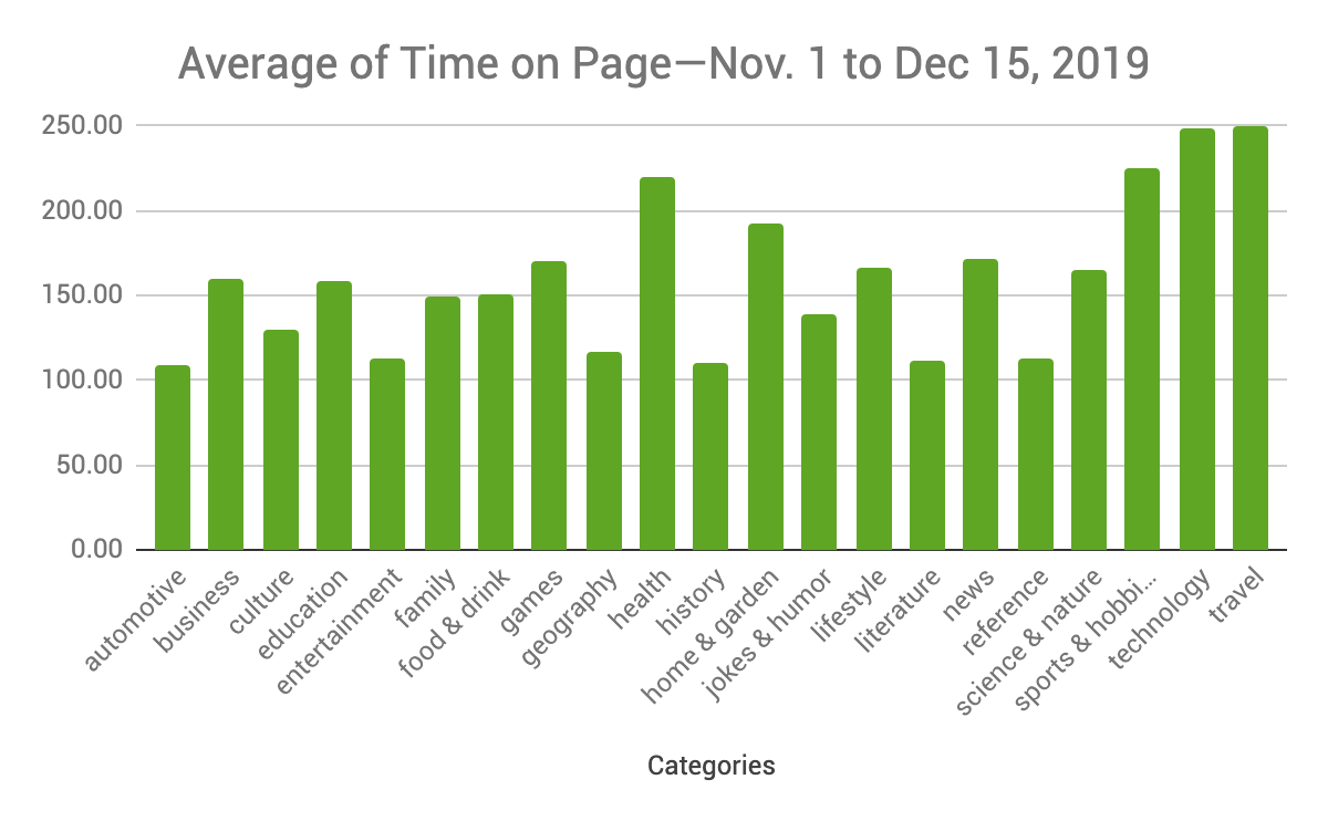 Average time on page by category