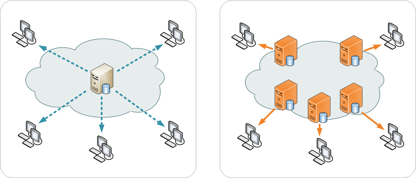 Content Delivery Network (CDN) example