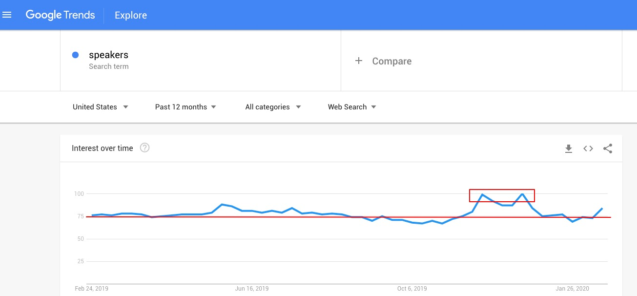 """Google trends of the search term """"speakers"""""""