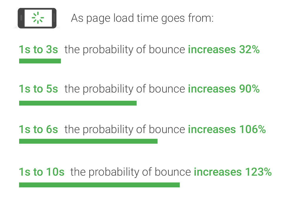 Page Speed Statistics 2020: As page load time increase, the probability of a visitor bouncing increases as well