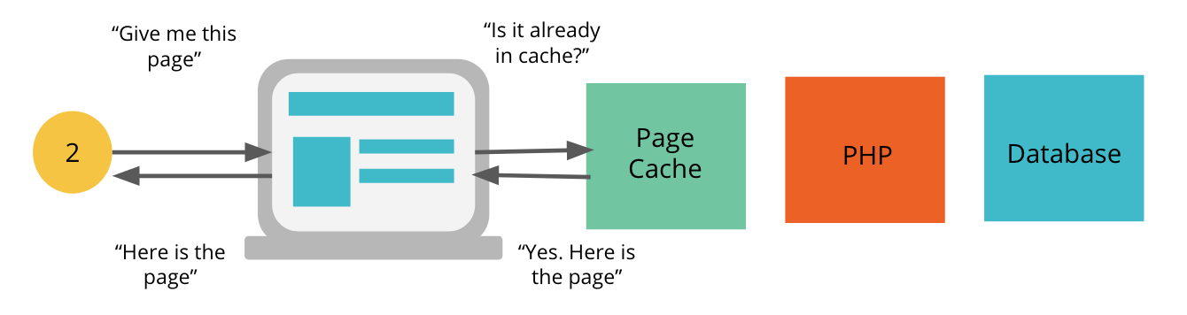 Page caching example