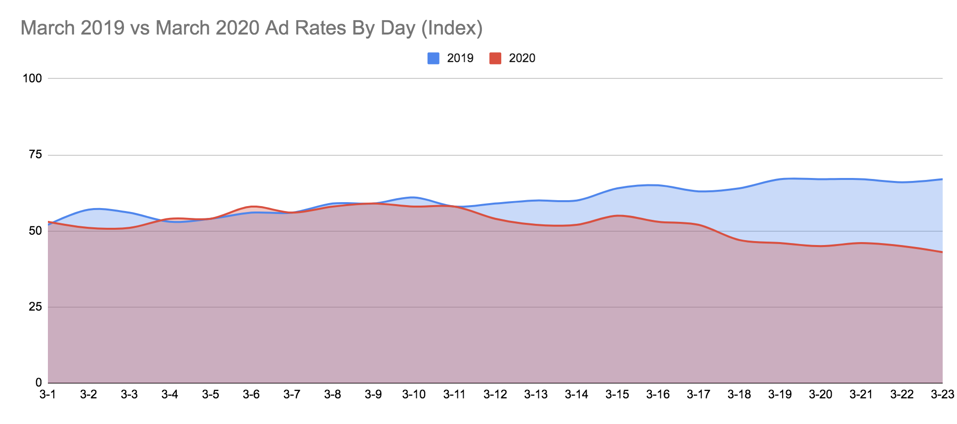 Impact of Coronavirus on Digital Publishing: March 2020 ad rates are slightly lower than March 2019 ad rates