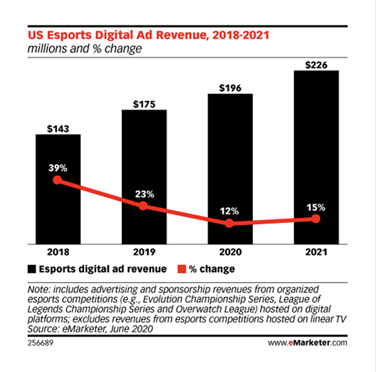 esports ad spend is increasing