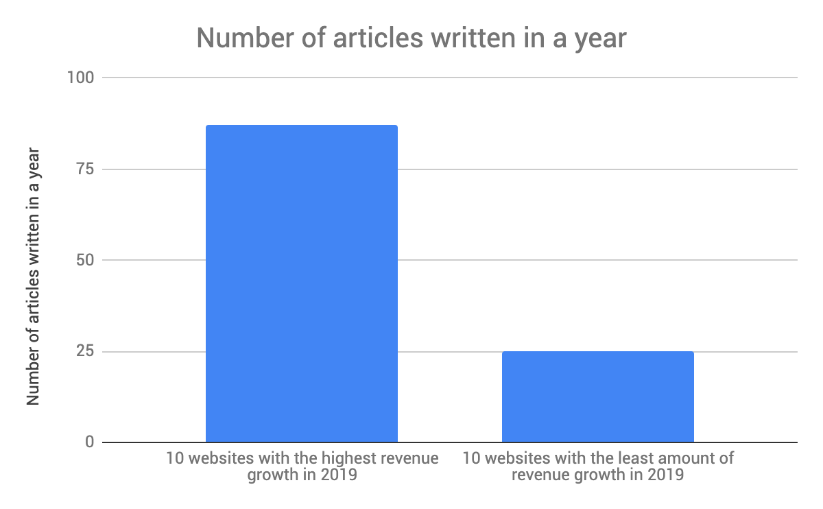 Articles written in 2019 based upon the types of sites that were able to increase Adsense revenue in 2020