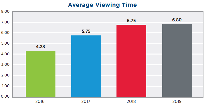 Average time consuming video in 2019. A 59% increase from 2016.