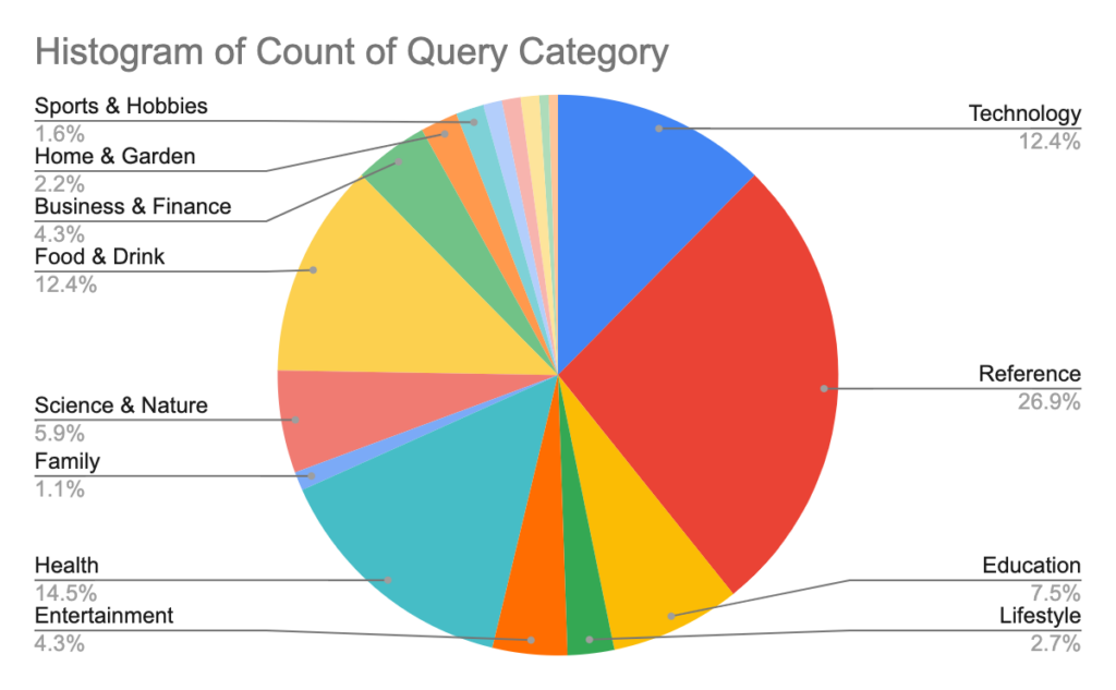 Categories of 1000 queries to see if page speed is a ranking factor