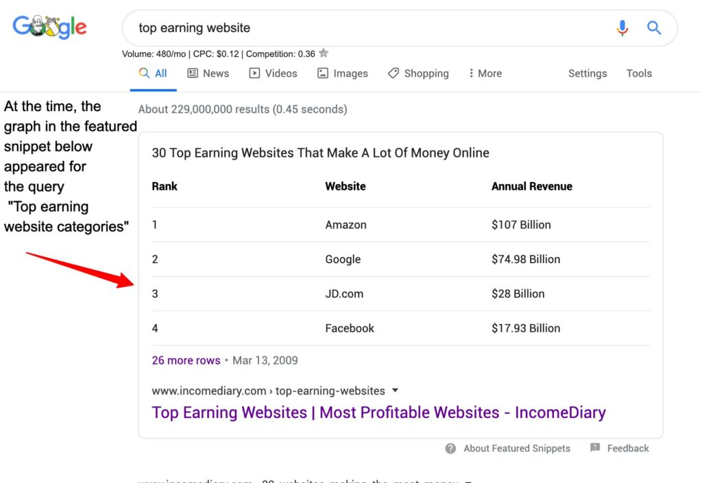Google Featured Snippets Competitors featured snippet not matching search intent