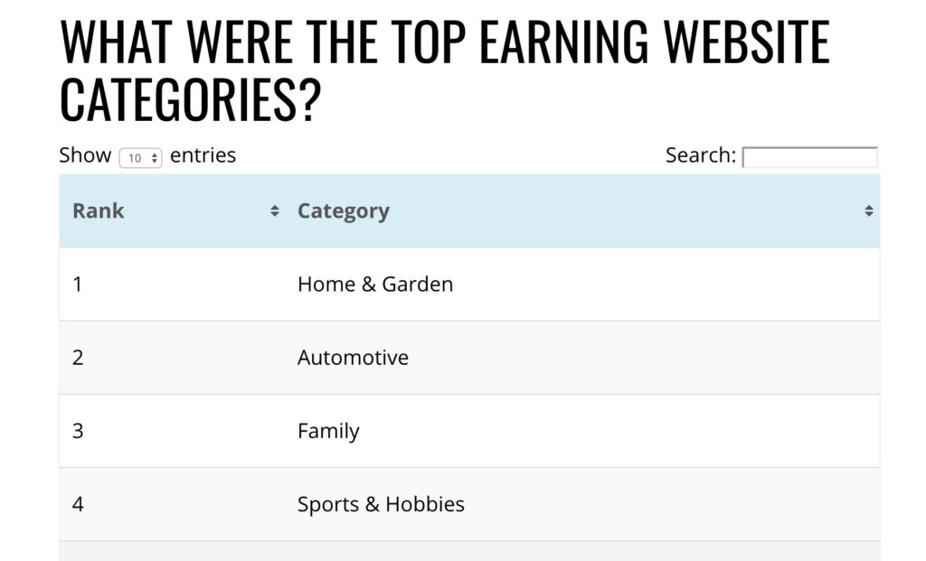 """Matching search intent better for the query """"Top earning website categories."""""""