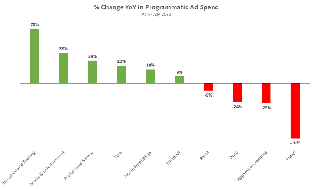 programmatic ad spend changes
