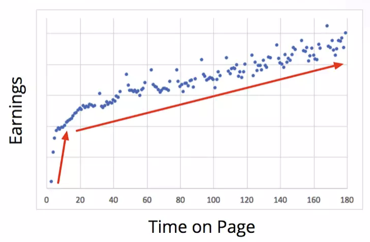 Time on page and Adsense earnings