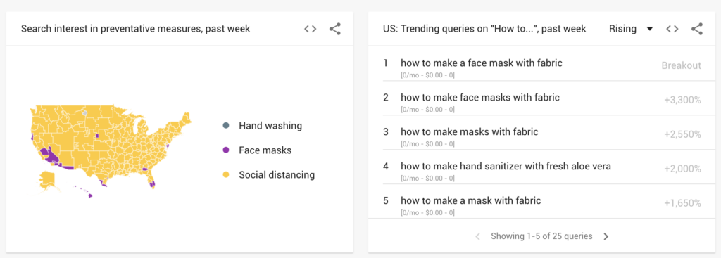 Using Google Trends to write topical / relevant content will help you appear in Google Trends