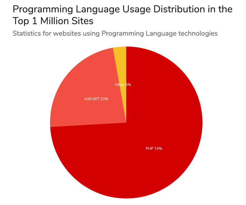 Web development trends: PHP is the top web framework